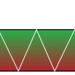 Mô hình giá Rectangle – Hình chữ nhật trong Forex