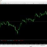 Hiện thị giá trị ADX của đa khung thời gian trên 1 chart