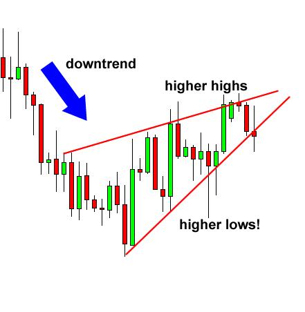 Ví dụ biểu đồ Wedge tăng