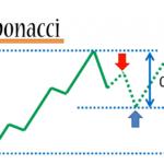 Chiến lược giao dịch hiệu quả cao với Fibonacci trong Forex