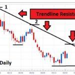 Trendline là gì ? Chiến lược và cách vào lệnh với phương pháp trendline