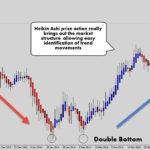 Chiến lược giao dịch với nến Heikin-Ashi
