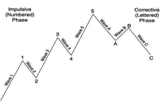 sóng elliott - sóng cơ bản