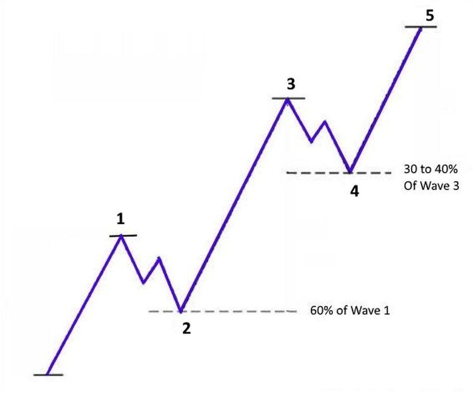 sóng elliott - chu kỳ sóng