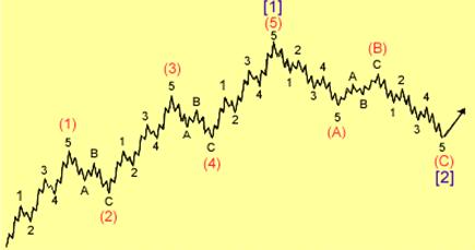 sóng elliott - hiện tượng sóng elliot