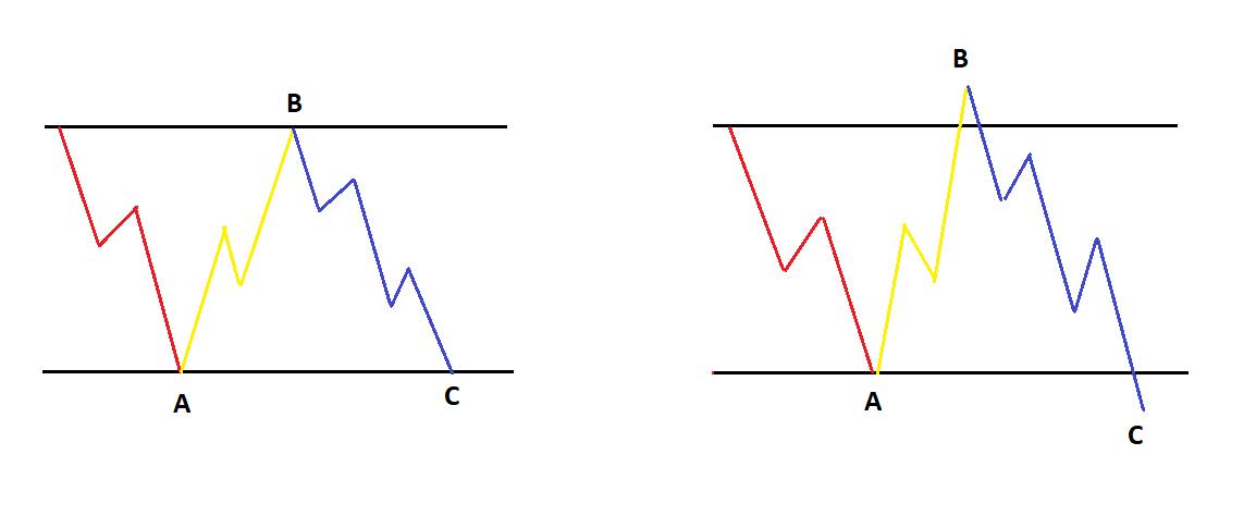 sóng elliott - mô hình phẳng Flag