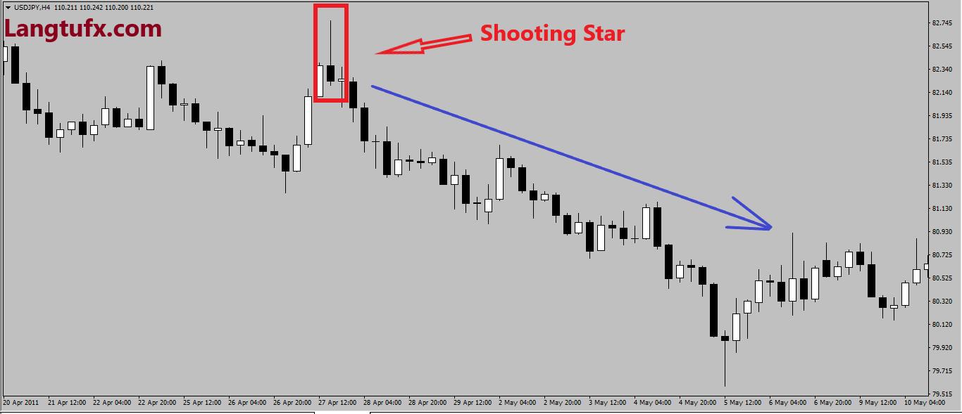 các mô hình nến đảo chiều - shooting star