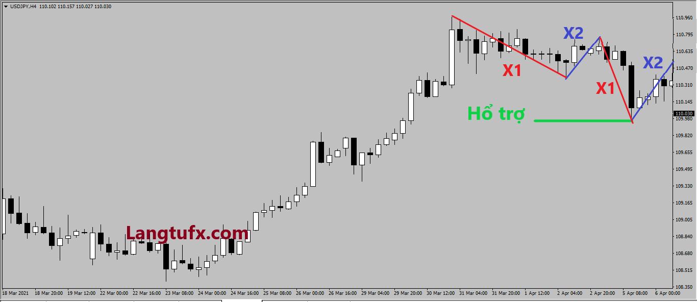 Lý thuyết Dow - giao dịch